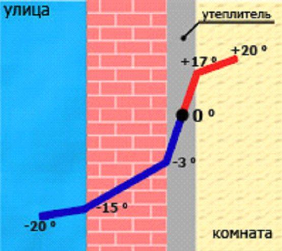 Неправильная внутренняя изоляция, когда точка росы находится между стеной и утеплителем, может привести к потере тепла (от 30%), образованию конденсата, сырости, плесени и грибка