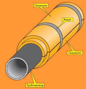 Новый теплоизоляционный материал для труб