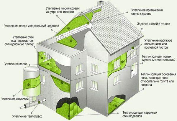 Области применения напыляемого утеплителя