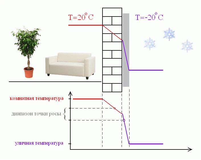 Утеплитель для стен снаружи, дельные советы для дельного утепления