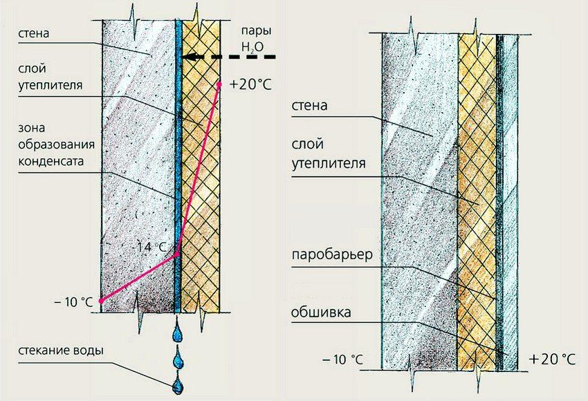 Образование конденсата под утеплителем, расположенным внутри помещения и способы защиты от данного явления