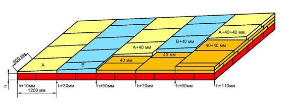 Утеплитель Технониколь – характеристики и преимущества материала