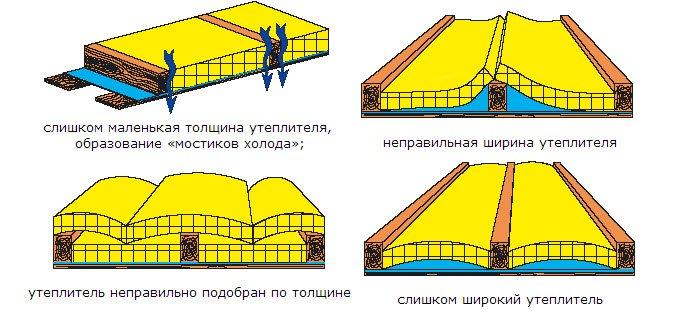 Как утеплить пол на балконе: пошаговые рекомендации для снижения теплопотерь