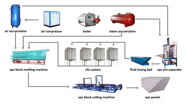 Оснащение для полного цикла производства плит.