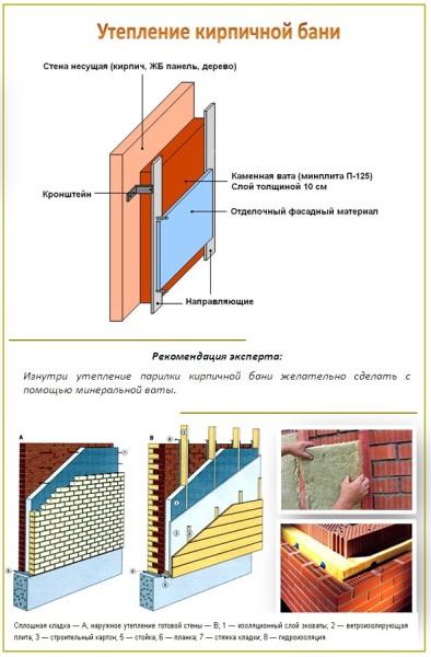 Основные этапы теплоизоляции кирпичной бани