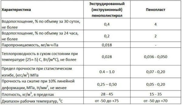 Отличия экструзионного и обычного ППС.