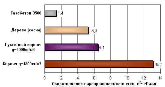 Паропроницаемость разных материалов.