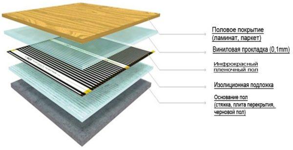 Пенопласт под теплый пол — хорошая изоляционная подложка.