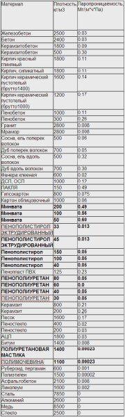 Плотность и паропроницаемость различных строительных материалов