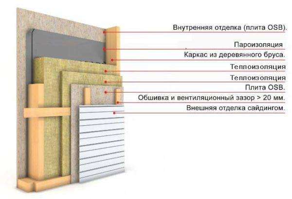 По такой схеме Техноблок применяется в каркасных стенах