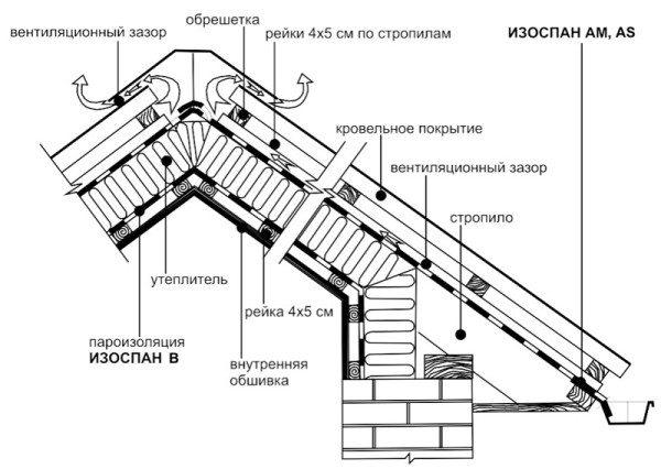 Утепление крыши: схемы и материалы