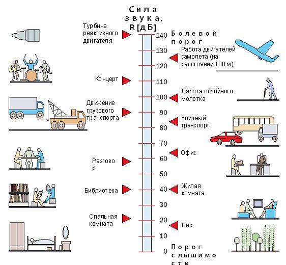 Показатели шума различных объектов