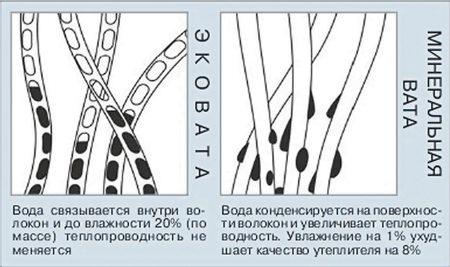 Показатели теплопроводности эковаты и минеральной ваты при увлажнении