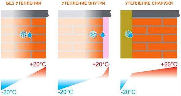 Положение точки росы при теплоизоляции снаружи, изнутри и без нее