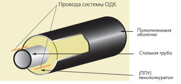 Поперечное сечение скорлупы ппу