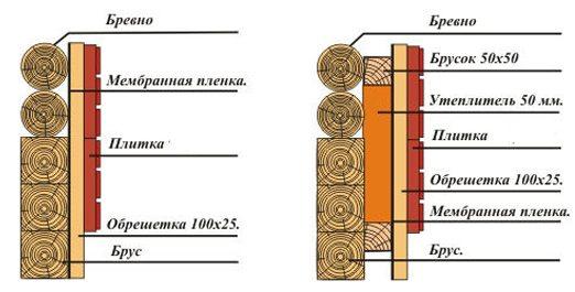 Последовательность изоляции вентфасада деревянного дома ничем не отличается от утепления кирпичных или каких-либо других строений