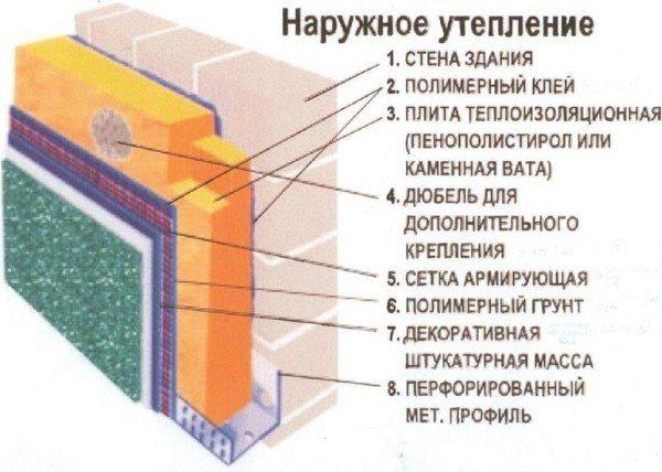 Последовательность многослойной конструкции