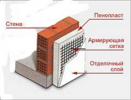 Последовательность слоев при утеплении стен пенополистиролом