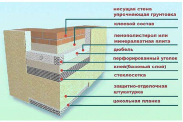 Последовательность утепления фасадов с заключительным слоем штукатурки