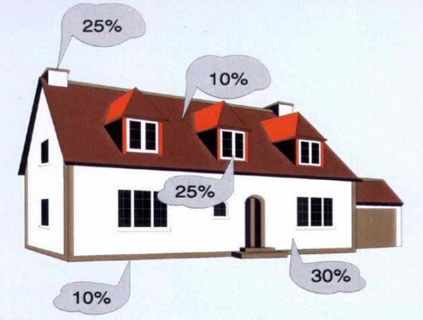 Потери тепла в доме в процентном соотношении