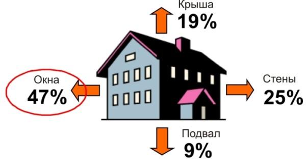 Потеря тепла через окна составляет наибольший процент
