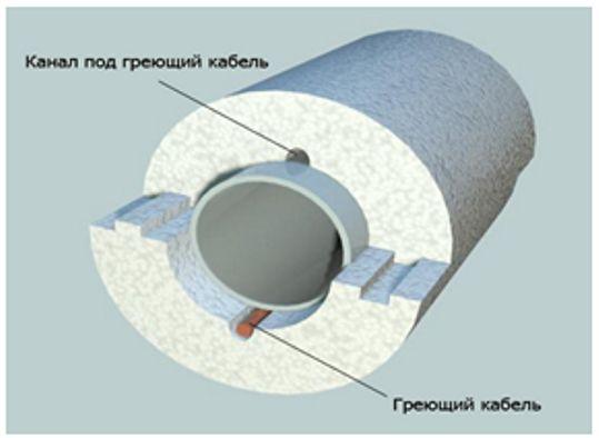 ППС утеплитель можно использовать совместно с греющим кабелем