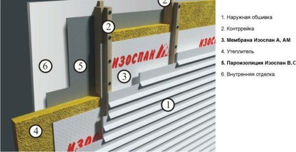 Правильная схема расположения изоляционных материалов Изоспан при утеплении каркасных стен