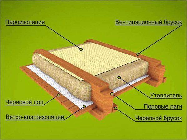 При утеплении каркасных конструкций минватой обязательно нужно использовать паро- гидроизоляцию, как показано на схеме
