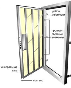 Приблизительная схема конструкции дверей с размещением утеплителя