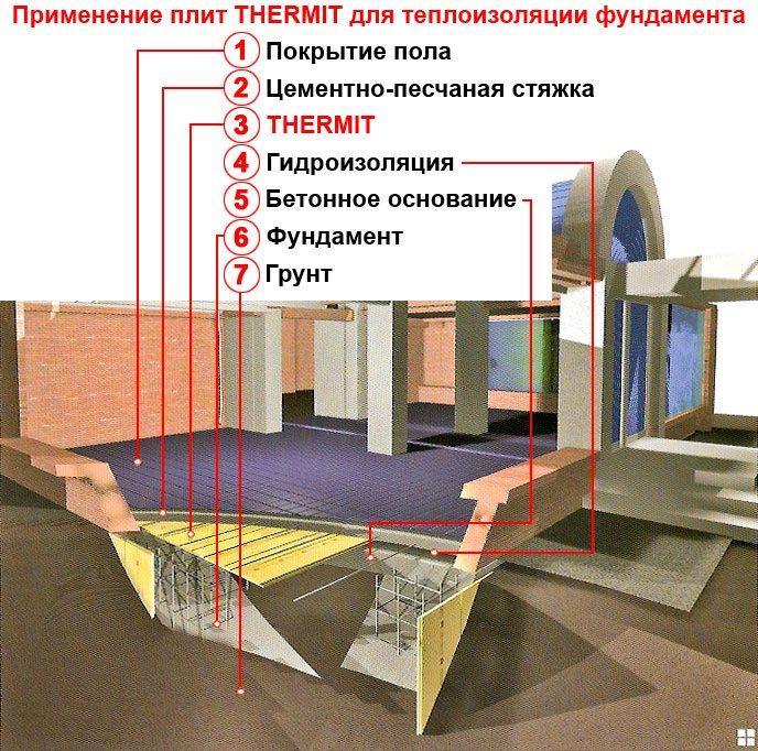 Применение плит Термит для теплоизоляции фундамента