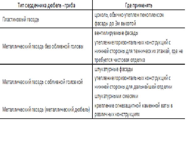 Применение тарельчатого крепежа в зависимости от его вида