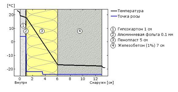 Пример правильной изоляции с использованием фольги