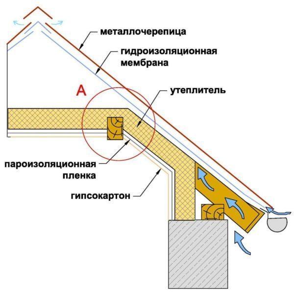 Пример утепленной кровельной конструкции