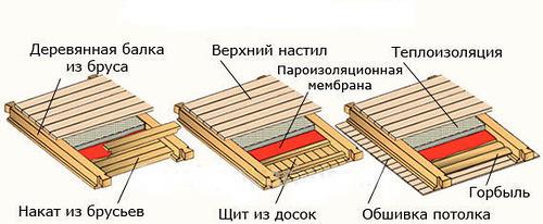 Примеры чердачных перекрытий с утеплением