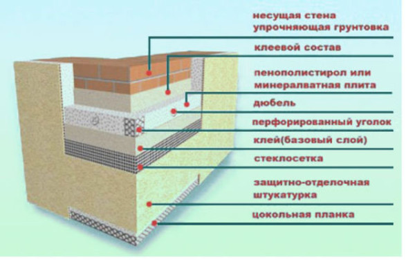 Принцип монтажа внешней теплоизоляции