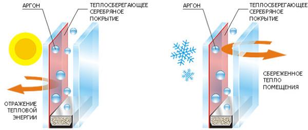 Принцип работы энергосберегающего покрытия.