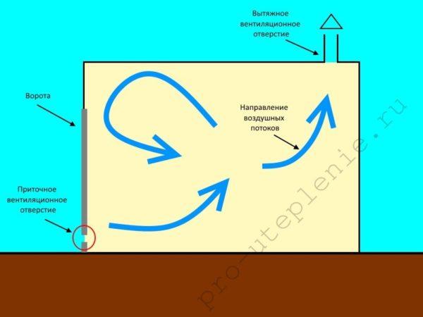 Принцип работы вентиляционной системы при наличии приточного отверстия в нижней части ворот