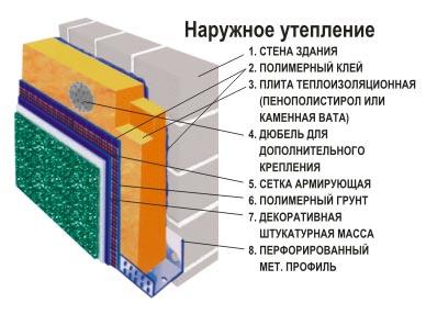 Принцип размещения материалов для организации наружного утепления стены