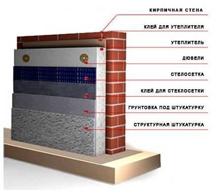 Принцип установки пенопластового утеплителя на стену снаружи здания