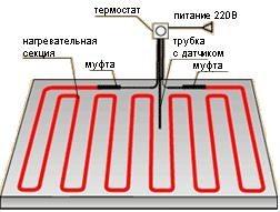 Принцип установки «теплого пола в стене»