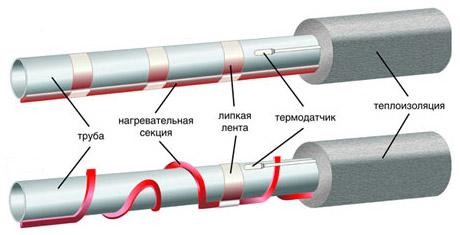 Продольный и спиральный монтаж