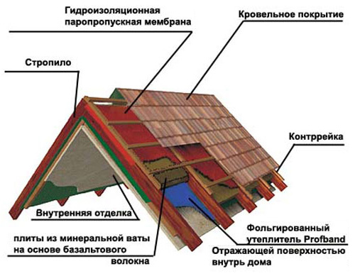 Проект расположения материалов для утепления кровли, представленный в виде отдельных слоев