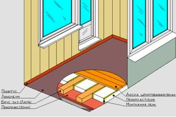 Процесс утепления деревянного пола
