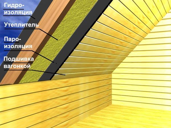Расположение слоев изоляции для скатной крыши