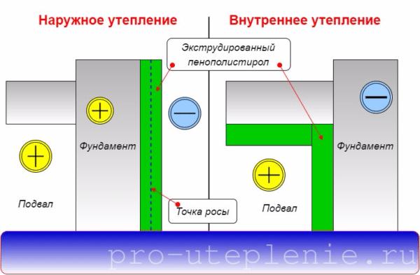 Распределение температур при внутреннем и наружно варианте утепления.