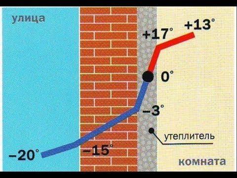 Распределение температур в стене, утепленной изнутри