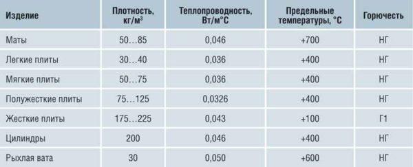 Разница характеристик в зависимости вида изделия.