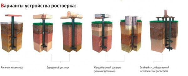 Разновидности ростверков для домов на винтовых сваях