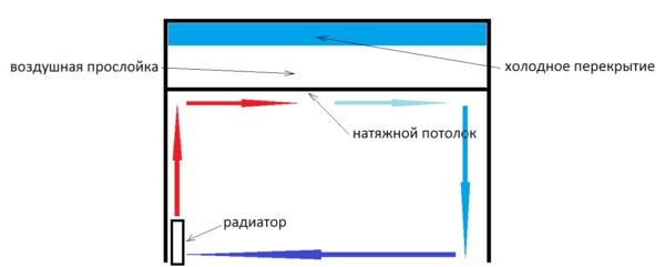 Самый простой способ внутреннего утепления — установка натяжного потолка, за счет чего появляется термоизолирующая воздушная прослойка