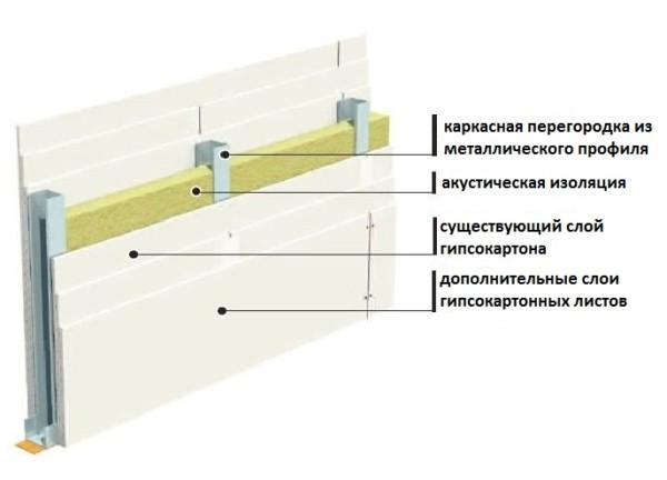 Схема дополнительной звукоизоляции перегородок